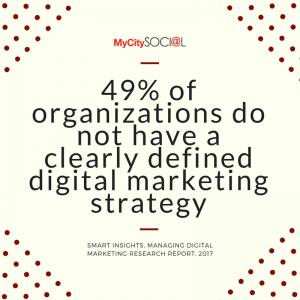 digital marketing orlando
