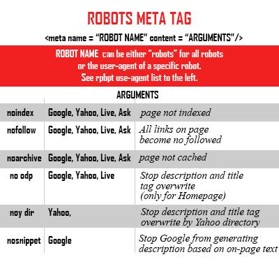 robots-meta-tags