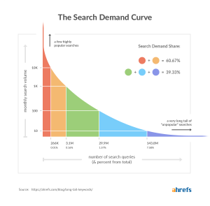 search-ddemand-curve